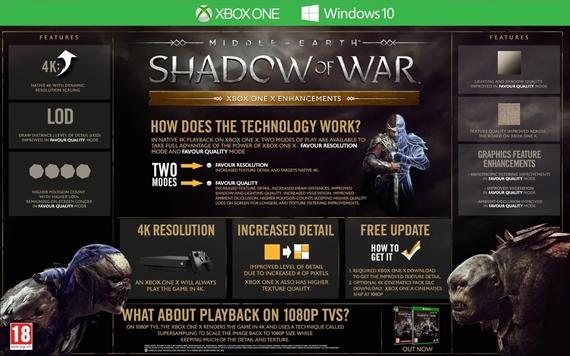 Detaily Xbox One X updatu pre Shadow of War