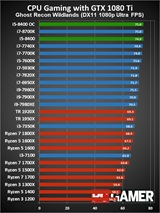 Je Intel i5 8400 procesor s najlepšou ponukou ceny a výkonu pre hráčov?