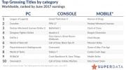 Predaje hier na PC v júni medziročne klesli o 16% - kvôli Overwatch