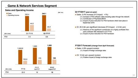 Sony expedovalo 63.3 milióna PS4 konzol