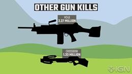 Zaujímavé Playerunknown's Battlegrounds štatistiky