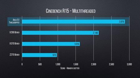 Prvé benchmarky AMD Ryzden Threadripper 1950X procesora