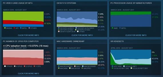 Steam štatistiky za august