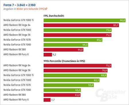 Benchmarky Forza Motorsport 7 ukazujú pekný výkon a AMD optimalizáciu