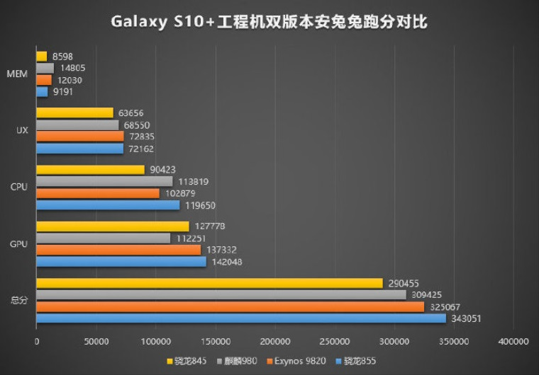 Benchmark Snapdragonu 855 v Galaxy S10 plus