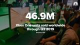 Podľa reportáže CNBC predal Xbox One 46.9 milióna konzol