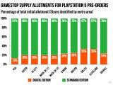 Takýto je pomer distribúcie digitálnej PS5 a plnej verzie PS5