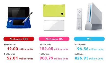 Nintendo ťaží z 3DS, stále je v strate