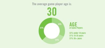 Priemerný hráč v US má 30 rokov