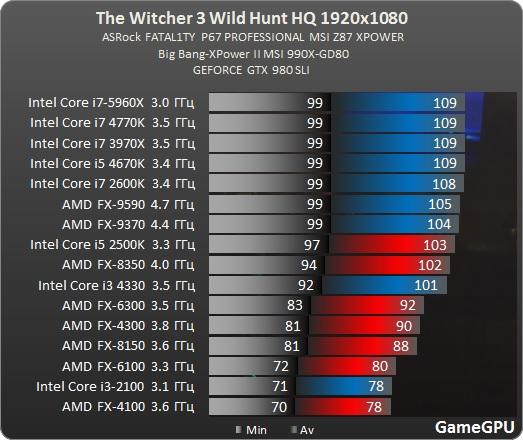 Prechod z AMD na Intel