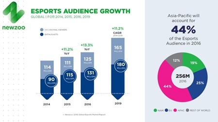 Ako je rozdelený trh s hrami? V ktorých oblastiach bude rásť?