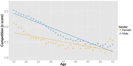 Ako sa menia hern� n�vyky hr��ov s prib�daj�cim vekom?