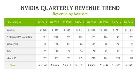 Rekordn� tr�by Nvidie presiahli 5 mili�rd dol�rov, GPU biznis im st�le rastie
