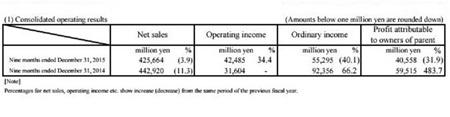 WiiU má predaných cez 12 miliónov kusov, 3DS 58 miliónov