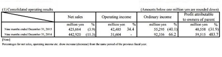 WiiU m� predan�ch cez 12 mili�nov kusov, 3DS 58 mili�nov