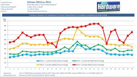 Hitman dostal benchmarky, porovnávajú DX12 a DX11 mod