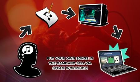 Harmonix chce na Figu nakopnúť PC verziu Rock Band 4