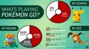 Kto vlastne hr� Pok�mon Go?