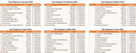 Ako sa predávali hry na Steame podľa SteamSpy? Call of Duty prepadlo vo veľkom