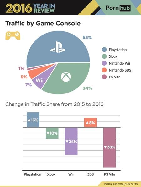 Pornhub minulý rok ovládli PS4 hráči