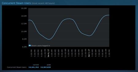Steam včera prekonal ďalší rekord v počte aktívnych používateľov