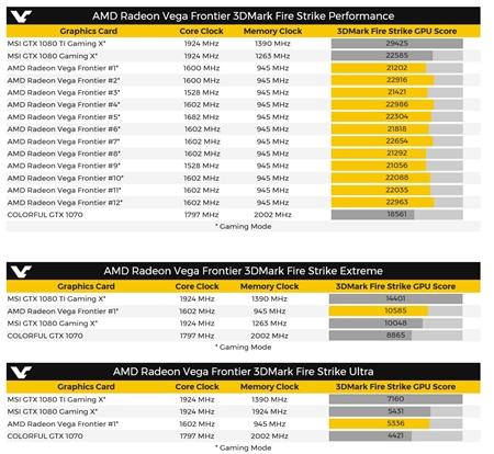 Aké číslo dosiahla v 3D Marku nová AMD Vega Frontier Edition grafika?