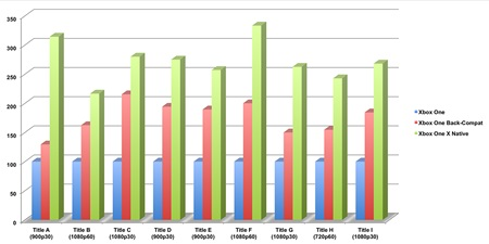 Microsoft v benchmarkoch porovnal výkon v hrách na Xbox One a Xbox One X v 4K