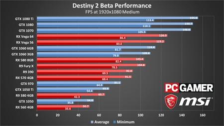 Benchmarky PC verzie bety Destiny 2
